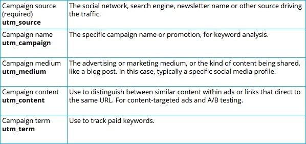 UTM Source là gì trong việc đo lường hiệu quả quảng cáo mới nhất 2020